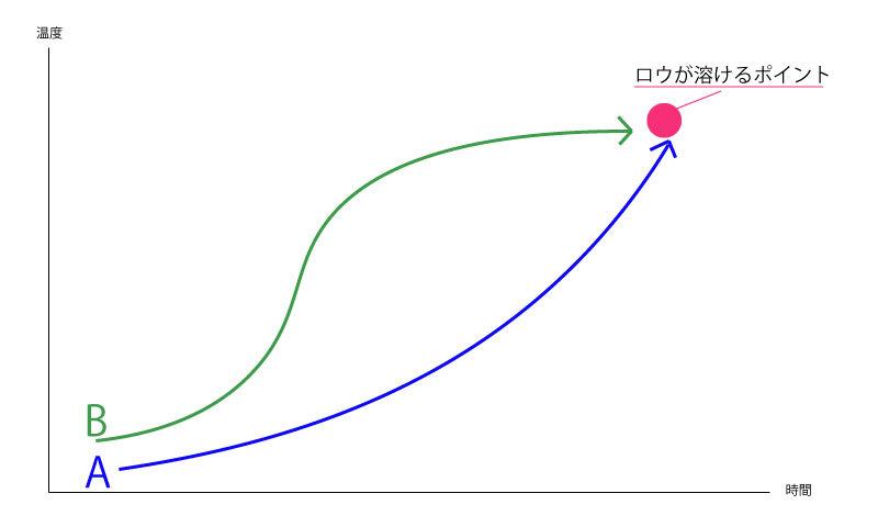 温度コントロールのイメージ ロウが溶けるポイント(ロウの融点)に差し掛かるまでにAとBを同じ温度にしないと先ほど説明した片一方の方向にロウが流れてしまう。