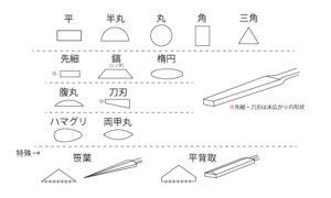 ヤスリの形状の種類