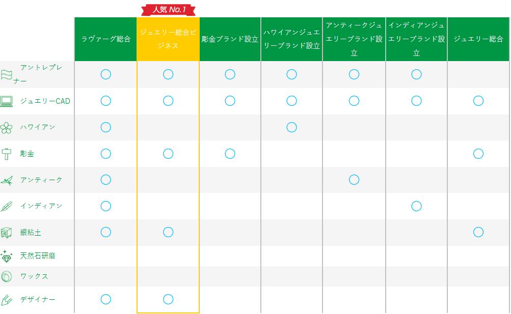 総合コース比較表